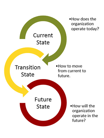 Current - Transition - Future